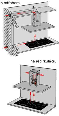 Odsavacie potrubie na digestor